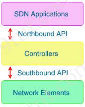 Southbound_Northbound_APIs.jpg