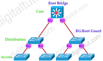 Root_Guard_Location.jpg