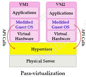 Paravirtualization.jpg