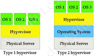Type1_Type2_Hypervisors.jpg