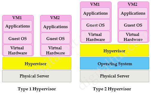 Type1_Type2_Hypervisors_detail.jpg