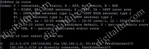 Auto_Manual_Summary_Routes_Null0_init_R1_show_ip_route.jpg