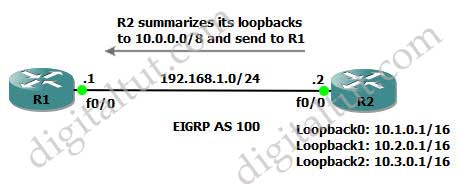 Auto_Manual_Summary_Routes_Null0_topology.jpg