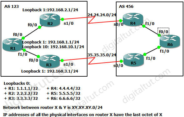 ROUTE 300-101 Training » BGP Route map and MED – GNS3 Lab