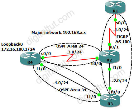 ROUTE 300-101 Training » OSPF EIGRP Redistribute Lab