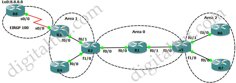 OSPF_LSA_Types_Topology.jpg