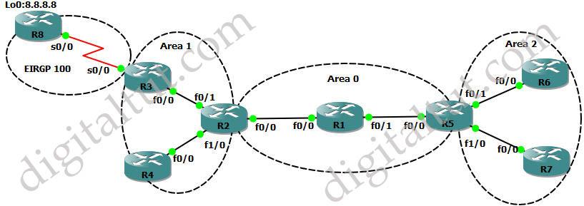 OSPF_LSA_Types_Topology.jpg