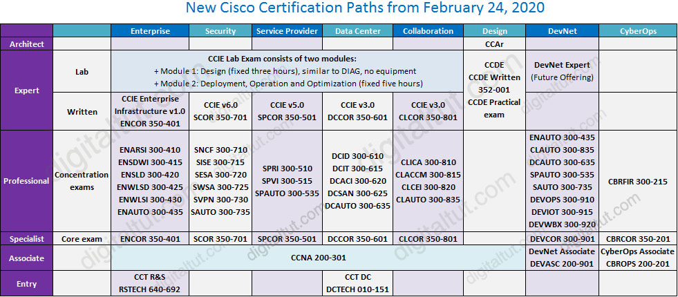 Cisco_Next_Level_Certification_Path.jpg