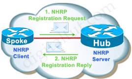 DMVPN_Topo_NHRP_Register.jpg