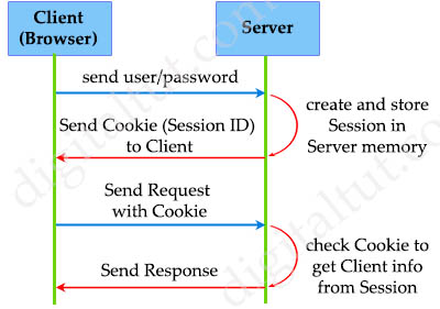 json_web_token_operation.jpg