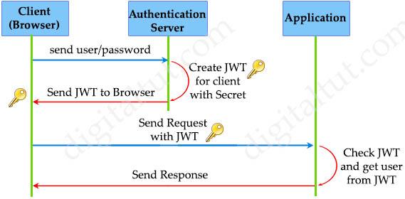 json_web_token_operation2.jpg