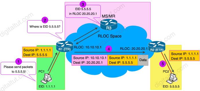 LISP_Topology_ETR_ITR.jpg