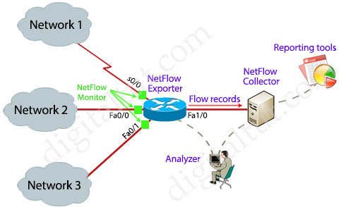 NetFlow_example.jpg