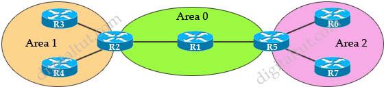 OSPF_LSAs_Types.jpg