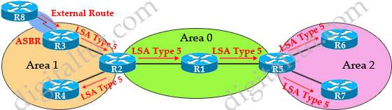 OSPF_LSAs_Types_5.jpg