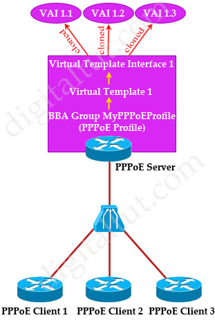 ROUTE 300-101 Training » PPP over Ethernet (PPPoE) Tutorial