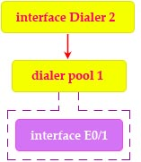 dialer_interface_dialer_pool_physical_interface.jpg