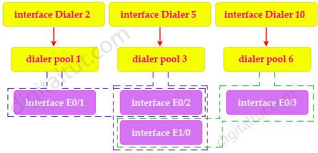 multiple_dialers.jpg