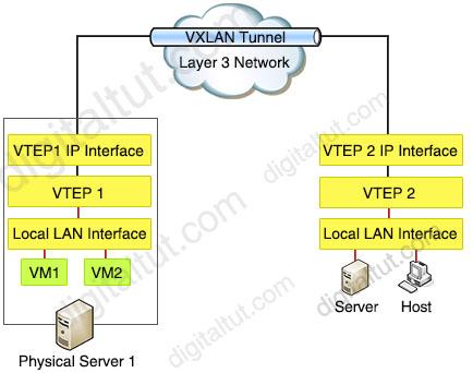 VTEPs_Communication.jpg