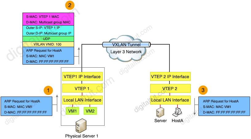 VTEPs_Communication_ARP_Flow.jpg