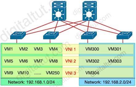 VXLAN_Virtualization_Benefit_2.jpg