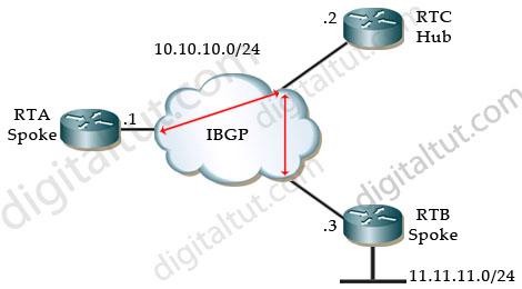 BGP_IBGP_Hub_Spoke.jpg