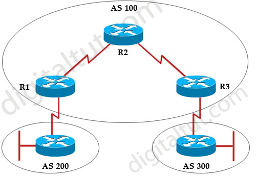 BGP_IBGP_synchronization.jpg