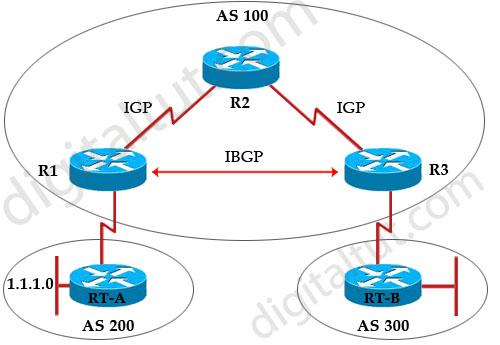BGP_IBGP_synchronization_Example.jpg