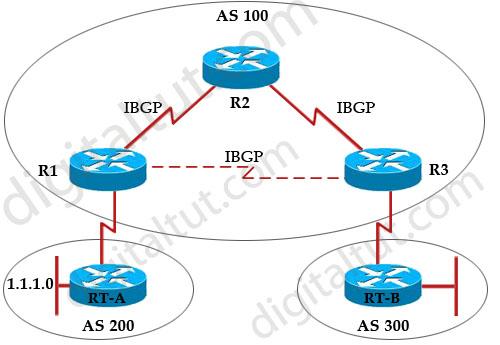 BGP_IBGP_synchronization_fully-messed.jpg