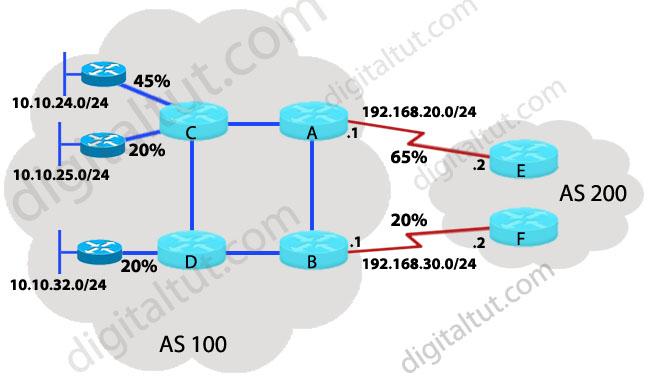 BGP_load_sharing_evenly.jpg
