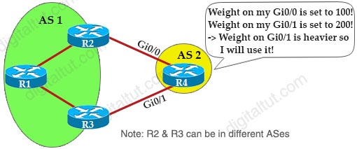 Weight_BGP_Attribute_Influence.jpg