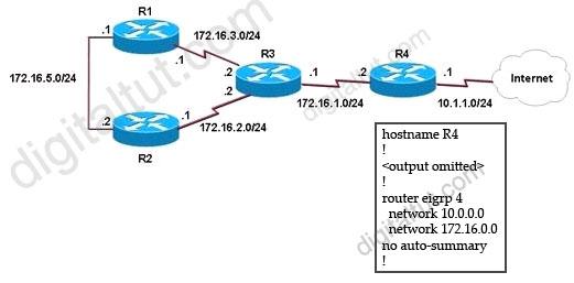 EIGRP_Default-route.jpg