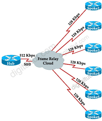 ROUTE 300-101 Training » Search Results » frame relay