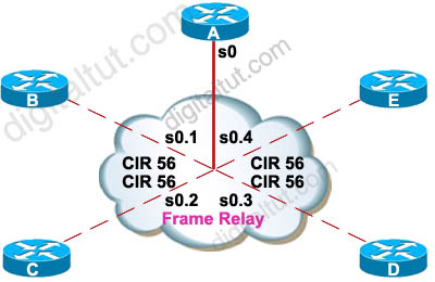 EIGRP_Frame_Relay_point_to_multipoint.jpg