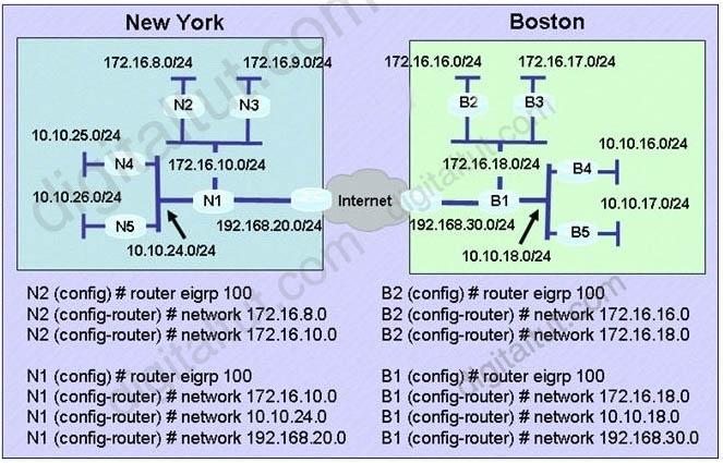 EIGRP_auto_summary_Boston_NewYork.jpg