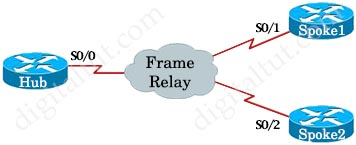 Frame_Relay_Point_to_multipoint.jpg