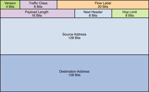 IPv6_header.jpg