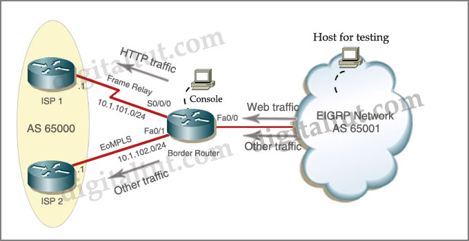 ROUTE 300-101 Training » Policy Based Routing Sim
