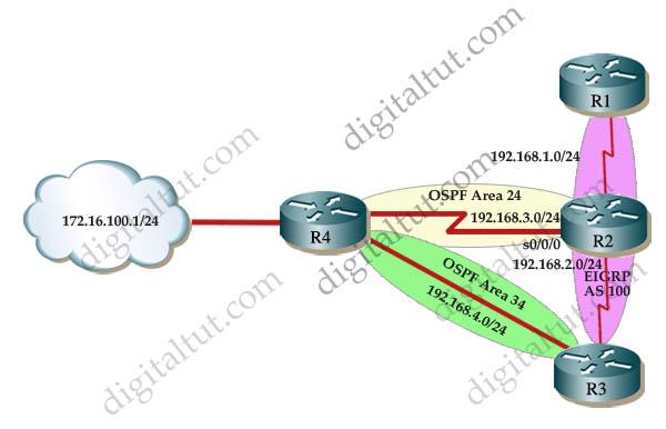 OSPF_EIGRP_Redistribution.jpg