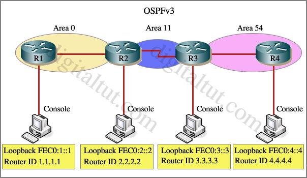 OSPFv3_IPv6_VirtualLink