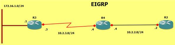 EIGRP_Stub_Sim.jpg
