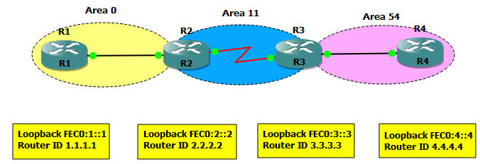 ROUTE 300-101 Training » Practice Real ROUTE Labs with GNS3
