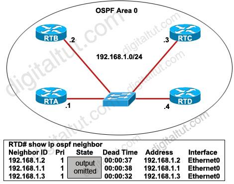 OSPF_DR_election.jpg