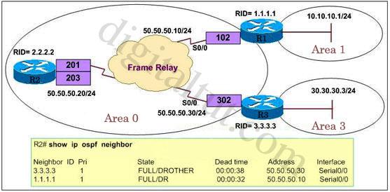 OSPF_NBMA_Frame_Relay
