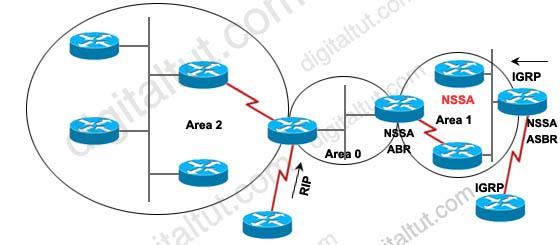 OSPF_Redistribute_IGRP_OSPF.jpg