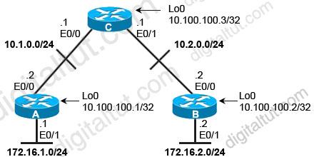 OSPF_configuration.jpg