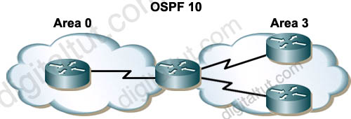 OSPF_totally_stub_area.jpg