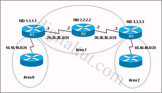 OSPF_virtual_link
