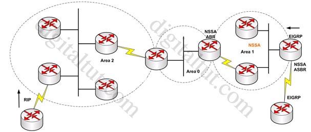 Redistributed_RIP_OSPF