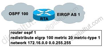 Redistribute_EIGRP_to_OSPF.jpg